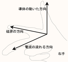 フレミングの(右手)法則とダイナミックマイク