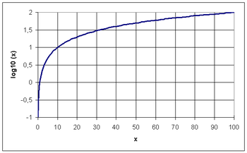 350px-Graph_of_common_logarithm