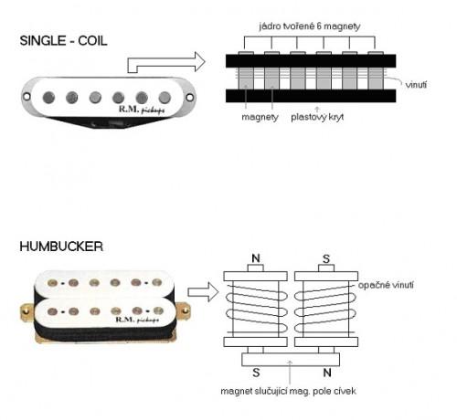 Guitar's Pickup