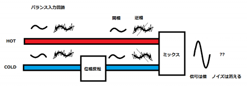 バランス回路のイメージ