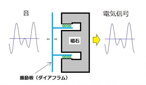 ダイナミックマイク構造
