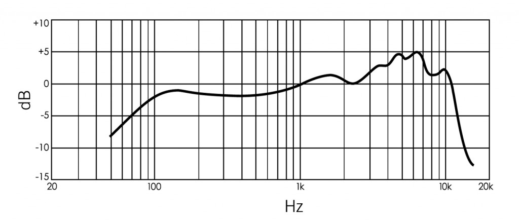 frequency-response_5575le