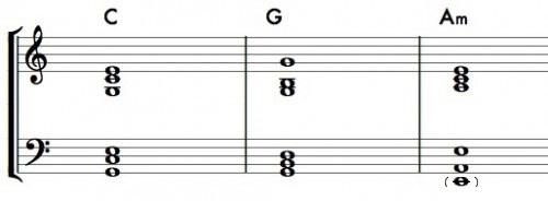 C-G-Am--500x184