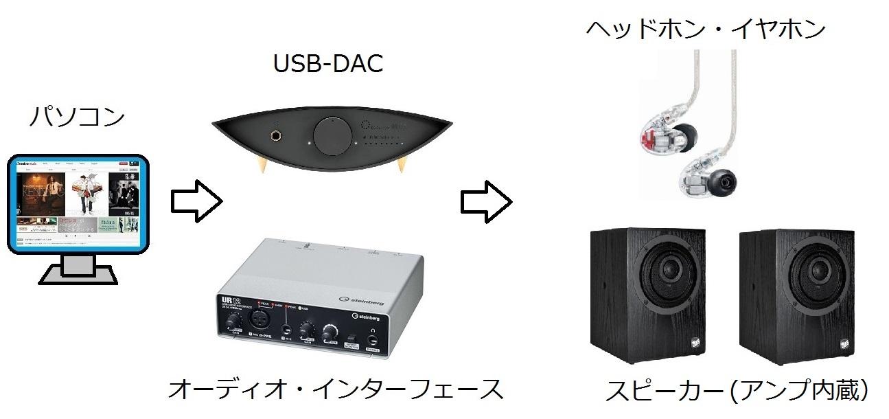PC_DAC_SP