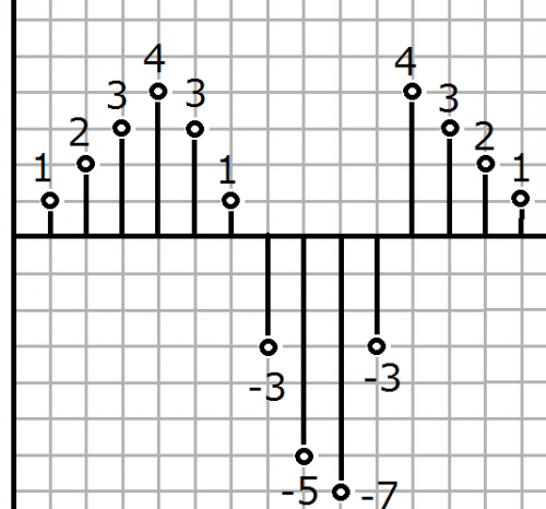 quantization-500x466