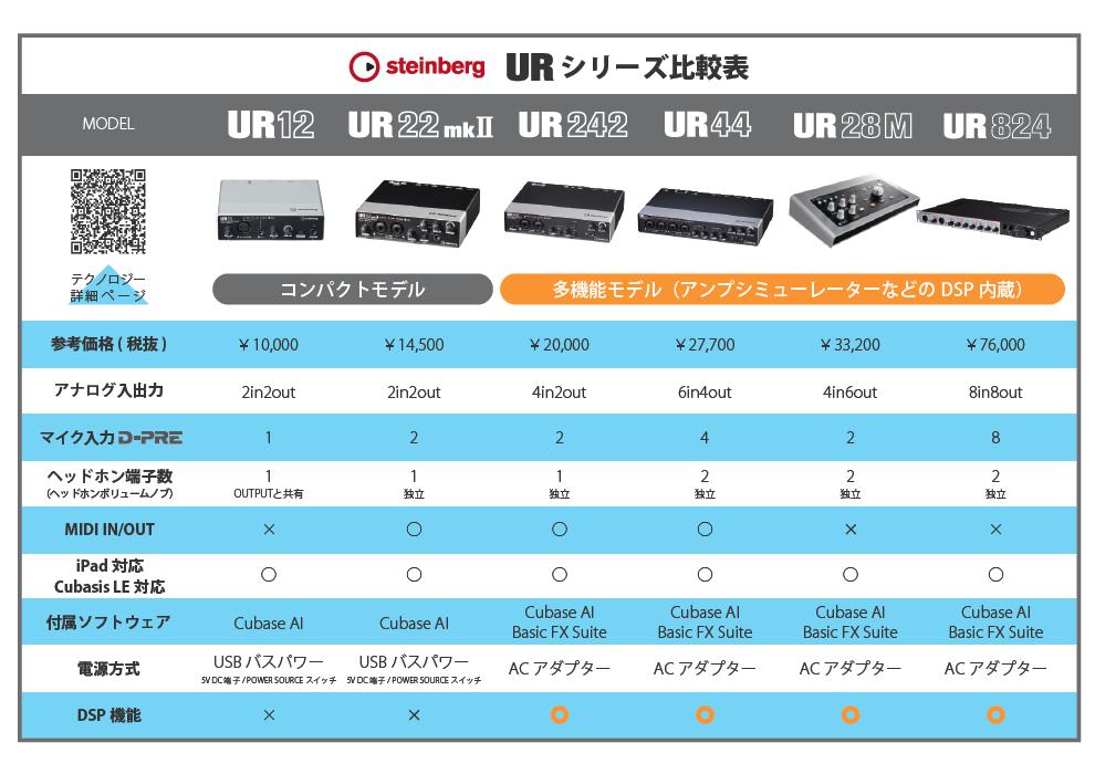 URシリーズ比較表