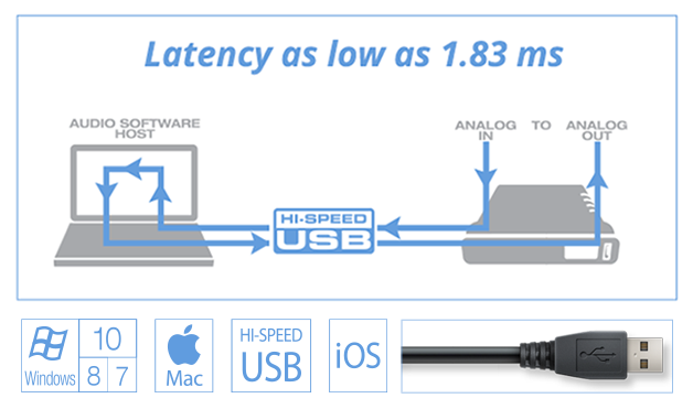 Latency Diagram top2