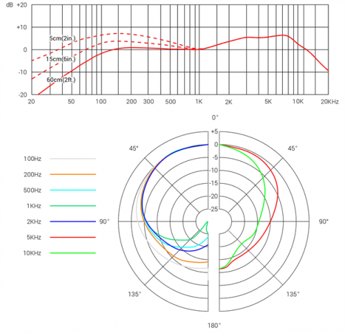 V3 Frequency Response and Polar Pattern
