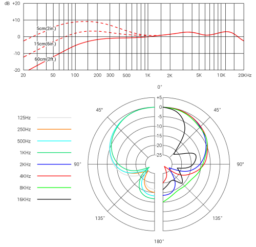 V7 Frequency Response and Polar Pattern