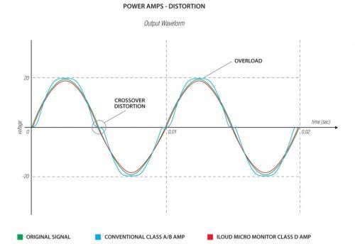 iloudmm_amps_curve