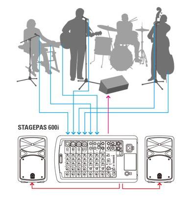 StagePas 600iの接続イメージ