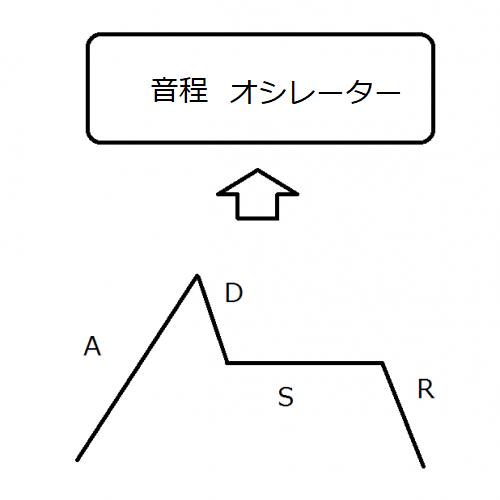EG(エンベロープジェネレーター、ADSR)
