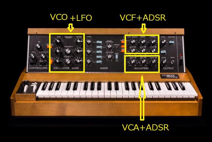 アナログシンセ超入門~その1: VCO – VCF – VCA