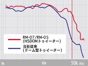 pioneer_RM-05_05