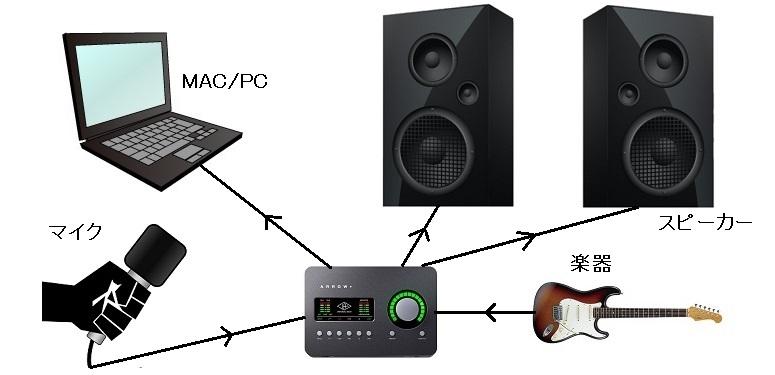 インターフェース・レビュー】-Universal Audio- ギタリスト向けモデル